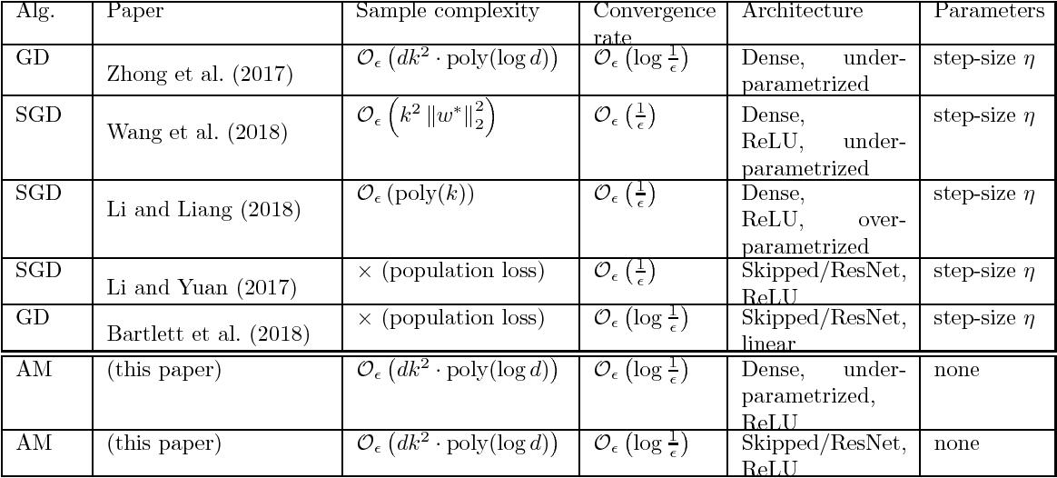 Figure 1 for Learning ReLU Networks via Alternating Minimization