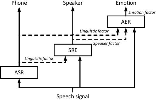 Figure 3 for Deep factorization for speech signal