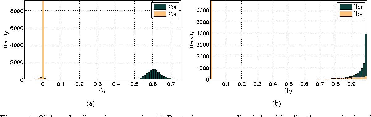 Figure 4 for Sparse Linear Identifiable Multivariate Modeling