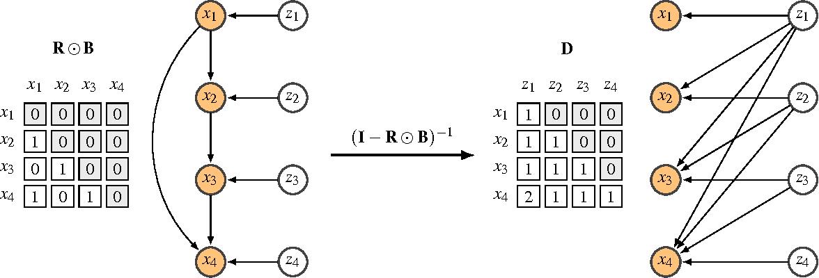 Figure 2 for Sparse Linear Identifiable Multivariate Modeling