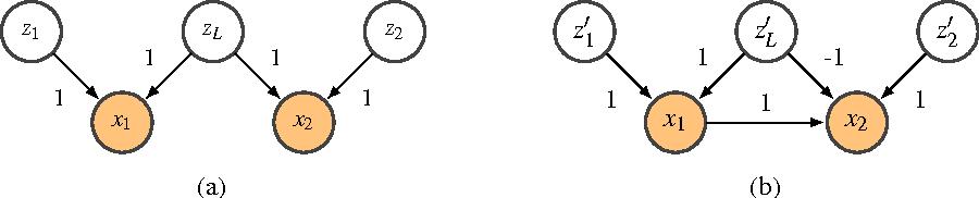 Figure 3 for Sparse Linear Identifiable Multivariate Modeling