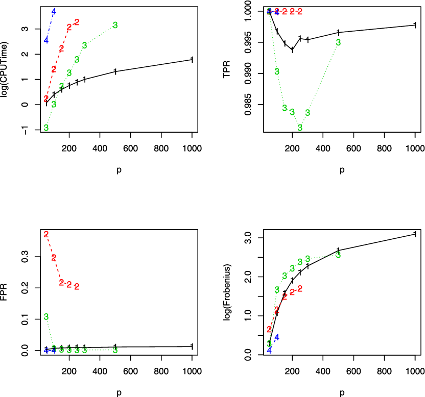Figure 1 for Innovated scalable efficient estimation in ultra-large Gaussian graphical models