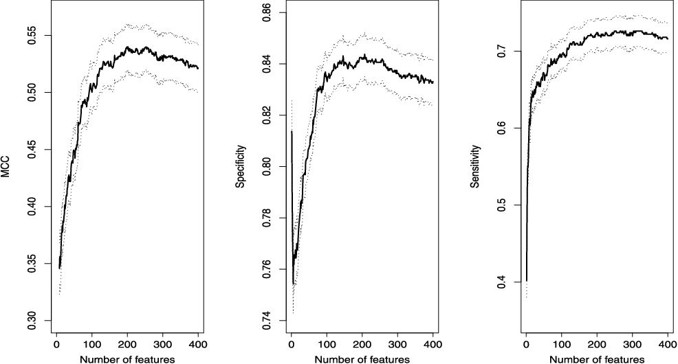 Figure 3 for Innovated scalable efficient estimation in ultra-large Gaussian graphical models