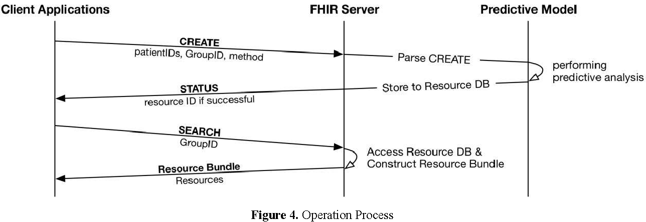 Figure 3 from Clinical Predictive Modeling Development and