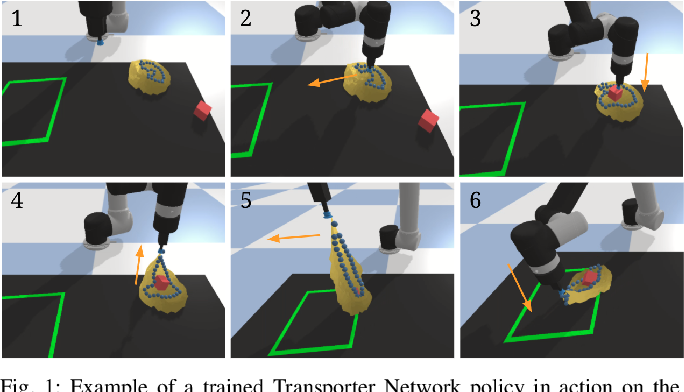 Figure 1 for Learning to Rearrange Deformable Cables, Fabrics, and Bags with Goal-Conditioned Transporter Networks