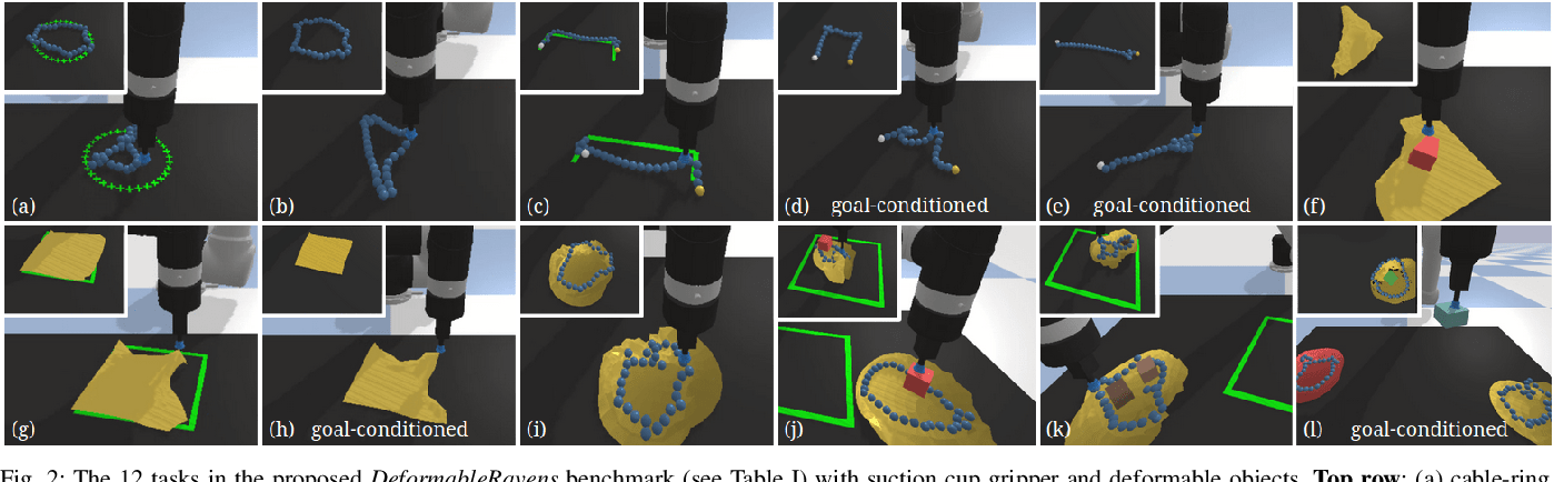 Figure 4 for Learning to Rearrange Deformable Cables, Fabrics, and Bags with Goal-Conditioned Transporter Networks