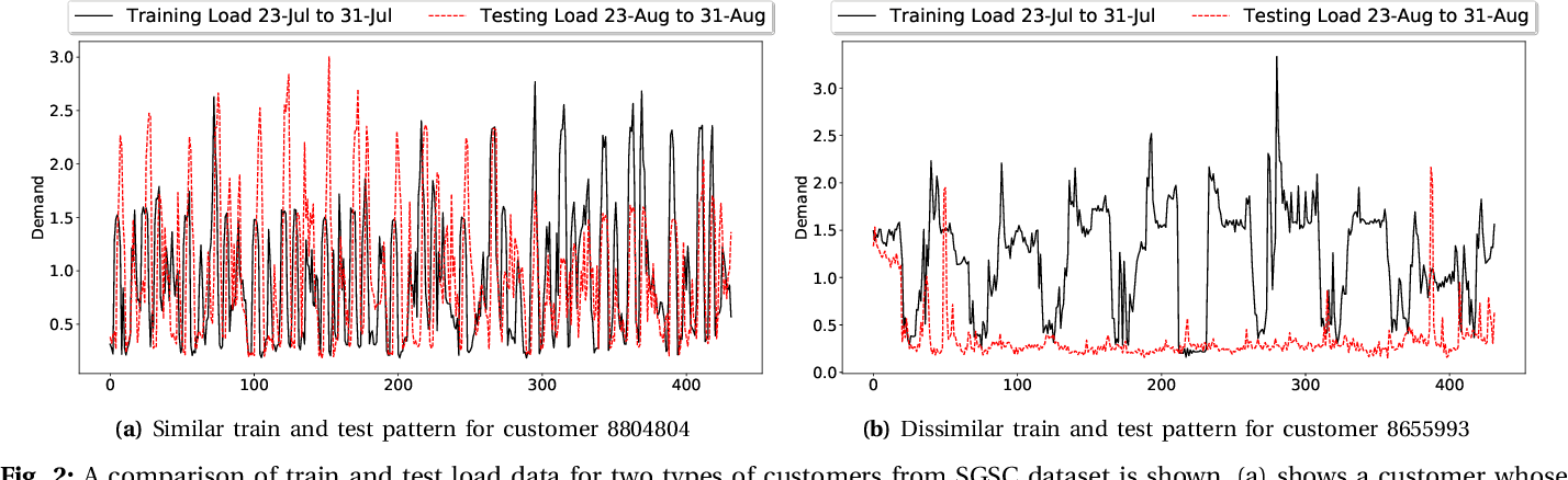 Figure 2 for Short-Term Load Forecasting using Bi-directional Sequential Models and Feature Engineering for Small Datasets