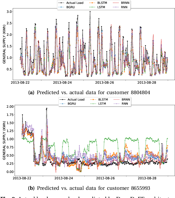 Figure 3 for Short-Term Load Forecasting using Bi-directional Sequential Models and Feature Engineering for Small Datasets