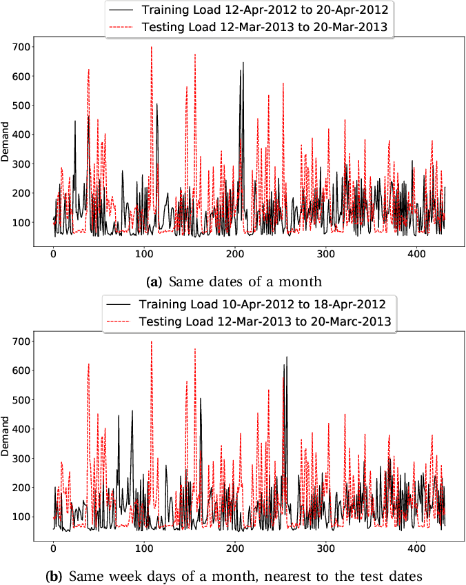 Figure 4 for Short-Term Load Forecasting using Bi-directional Sequential Models and Feature Engineering for Small Datasets
