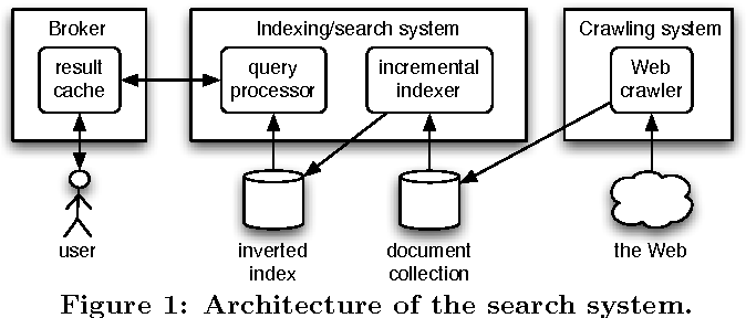 Timestamp-based result cache invalidation for web search