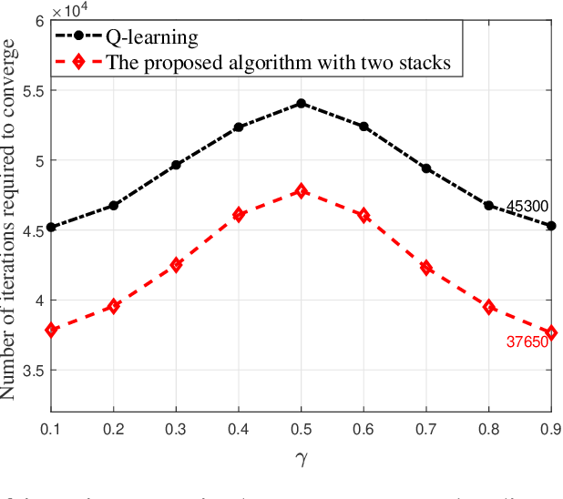 Figure 3 for A Machine Learning Approach for Task and Resource Allocation in Mobile Edge Computing Based Networks
