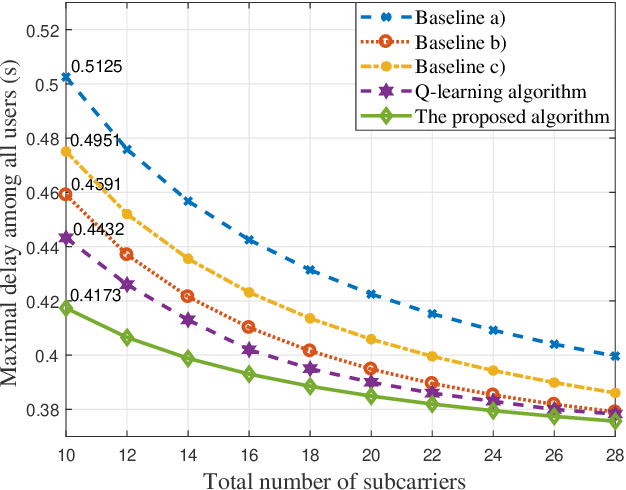 Figure 4 for A Machine Learning Approach for Task and Resource Allocation in Mobile Edge Computing Based Networks