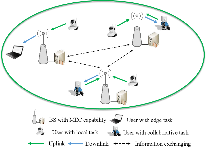 Figure 1 for A Machine Learning Approach for Task and Resource Allocation in Mobile Edge Computing Based Networks