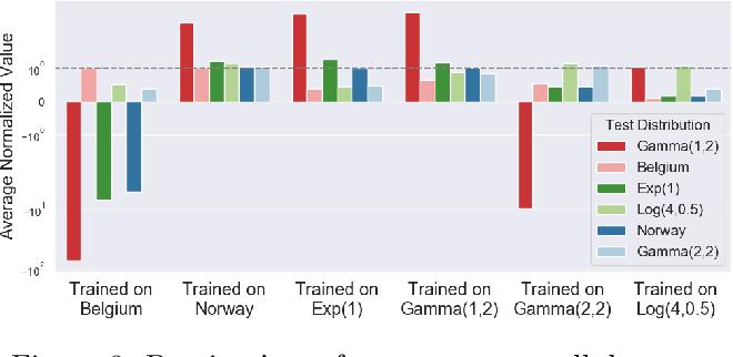 Figure 3 for Online Safety Assurance for Deep Reinforcement Learning