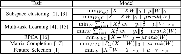 Figure 4 for An Iteratively Re-weighted Method for Problems with Sparsity-Inducing Norms