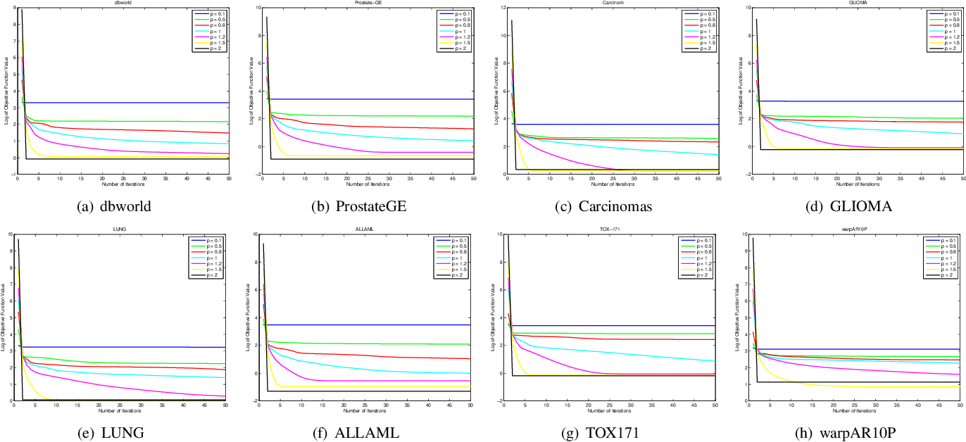 Figure 1 for An Iteratively Re-weighted Method for Problems with Sparsity-Inducing Norms