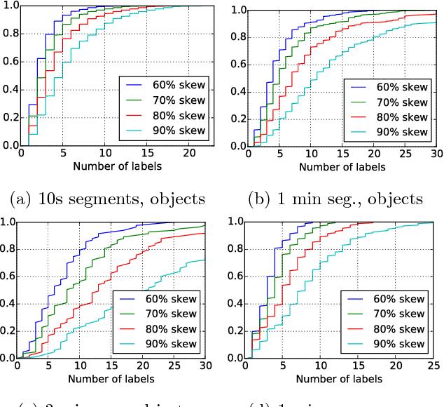Figure 2 for Fast Video Classification via Adaptive Cascading of Deep Models