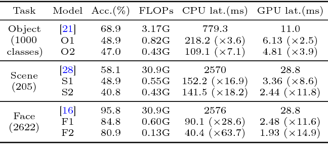 Figure 1 for Fast Video Classification via Adaptive Cascading of Deep Models