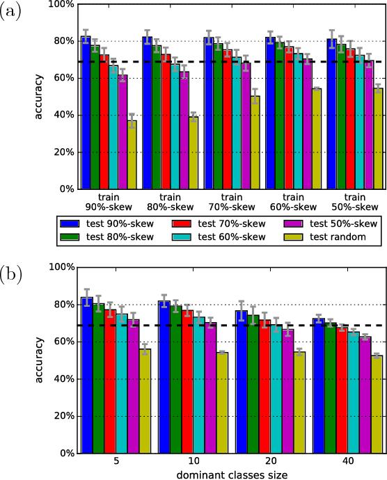 Figure 3 for Fast Video Classification via Adaptive Cascading of Deep Models