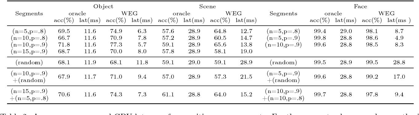 Figure 4 for Fast Video Classification via Adaptive Cascading of Deep Models