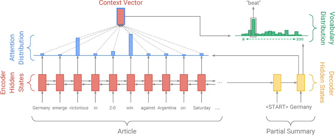 Figure 2 for Get To The Point: Summarization with Pointer-Generator Networks