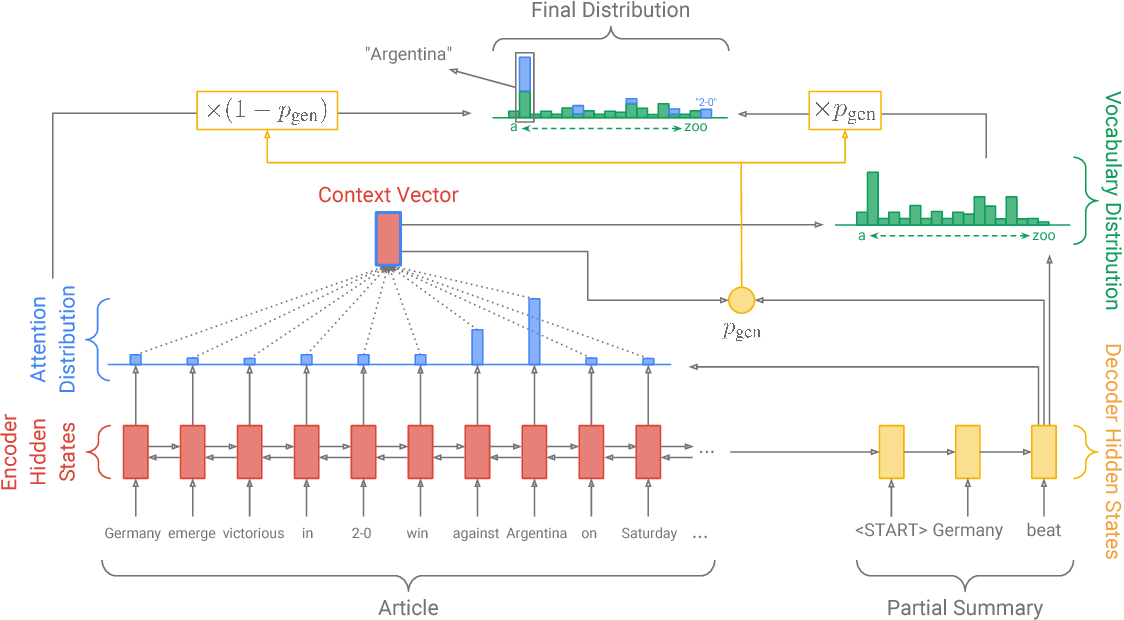 Figure 3 for Get To The Point: Summarization with Pointer-Generator Networks