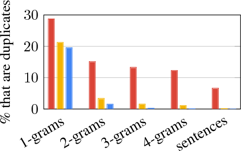 Figure 4 for Get To The Point: Summarization with Pointer-Generator Networks