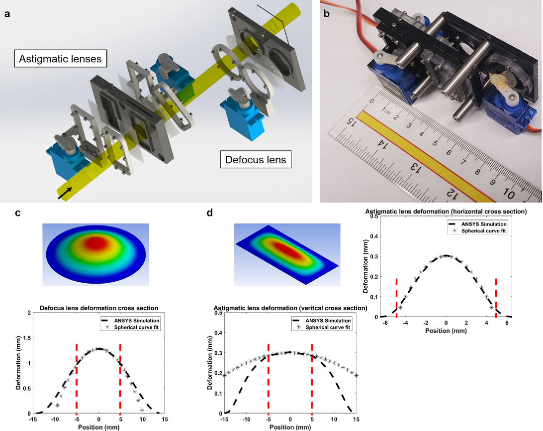 A new low-cost, compact, auto-phoropter for refractive