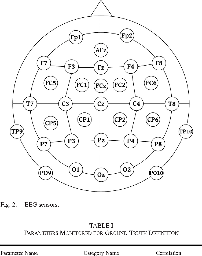 Figure 2 for Deep Models for Engagement Assessment With Scarce Label Information