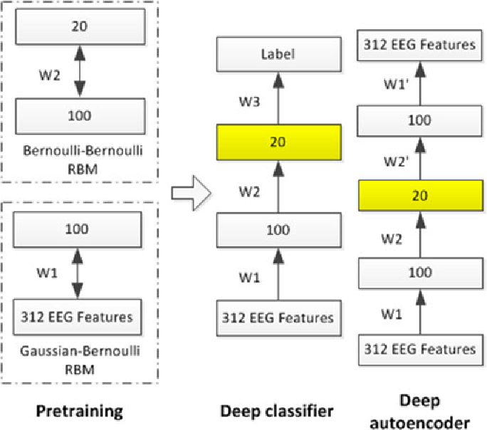 Figure 3 for Deep Models for Engagement Assessment With Scarce Label Information