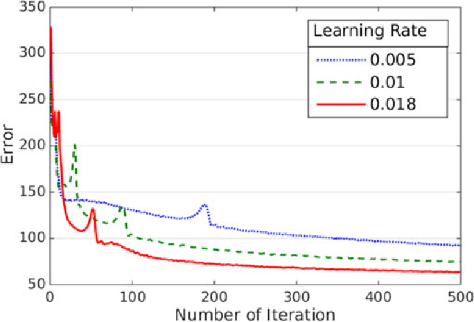 Figure 4 for Deep Models for Engagement Assessment With Scarce Label Information