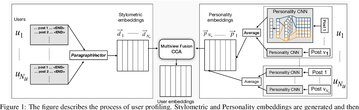 Figure 1 for CASCADE: Contextual Sarcasm Detection in Online Discussion Forums