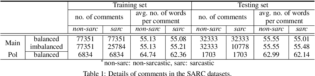 Figure 2 for CASCADE: Contextual Sarcasm Detection in Online Discussion Forums