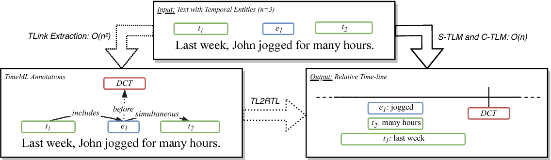 Figure 1 for Temporal Information Extraction by Predicting Relative Time-lines