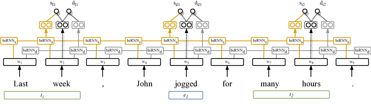Figure 3 for Temporal Information Extraction by Predicting Relative Time-lines