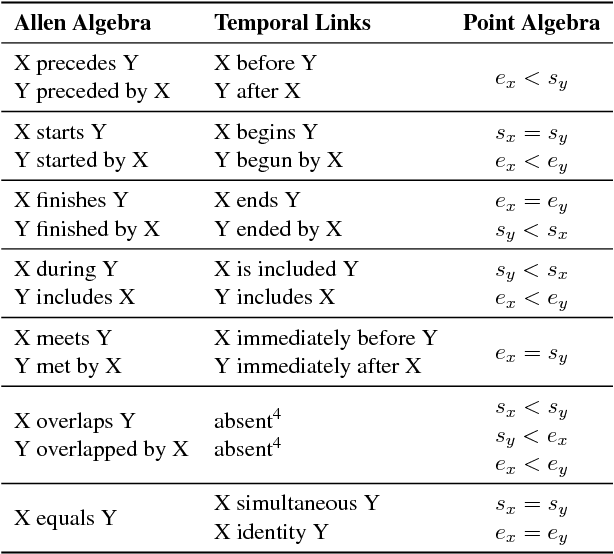 Figure 2 for Temporal Information Extraction by Predicting Relative Time-lines