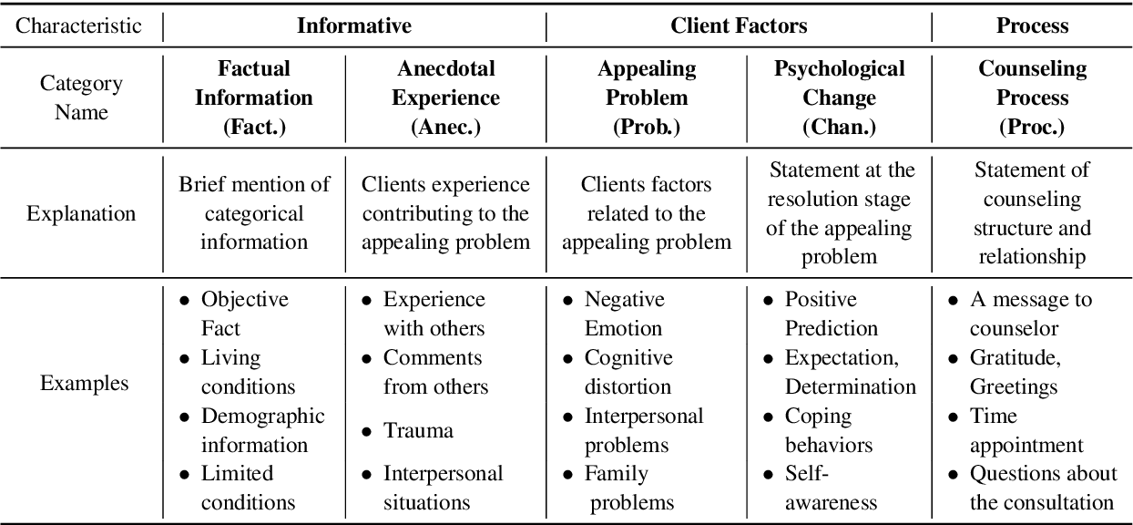 Figure 1 for Conversation Model Fine-Tuning for Classifying Client Utterances in Counseling Dialogues