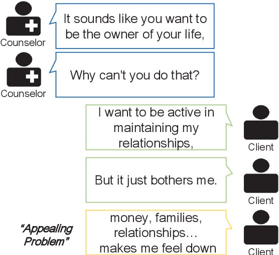 Figure 2 for Conversation Model Fine-Tuning for Classifying Client Utterances in Counseling Dialogues
