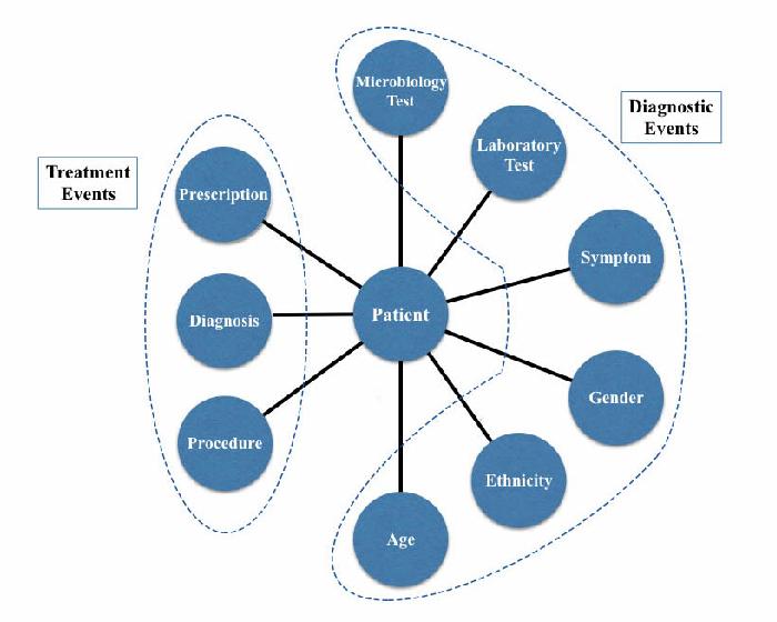 Figure 1 for HeteroMed: Heterogeneous Information Network for Medical Diagnosis