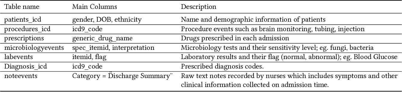 Figure 2 for HeteroMed: Heterogeneous Information Network for Medical Diagnosis