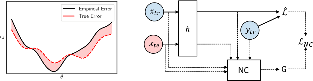 Figure 1 for Neural Complexity Measures