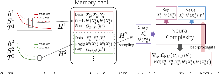 Figure 3 for Neural Complexity Measures
