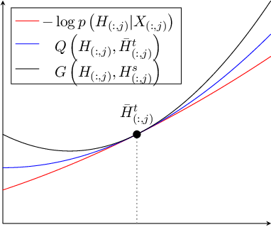 Figure 2 for A Unified Framework for Sparse Non-Negative Least Squares using Multiplicative Updates and the Non-Negative Matrix Factorization Problem
