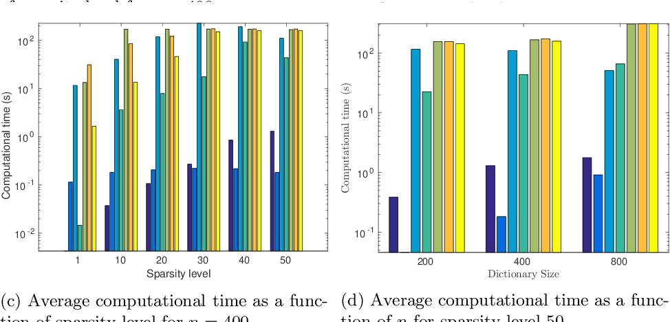 Figure 4 for A Unified Framework for Sparse Non-Negative Least Squares using Multiplicative Updates and the Non-Negative Matrix Factorization Problem