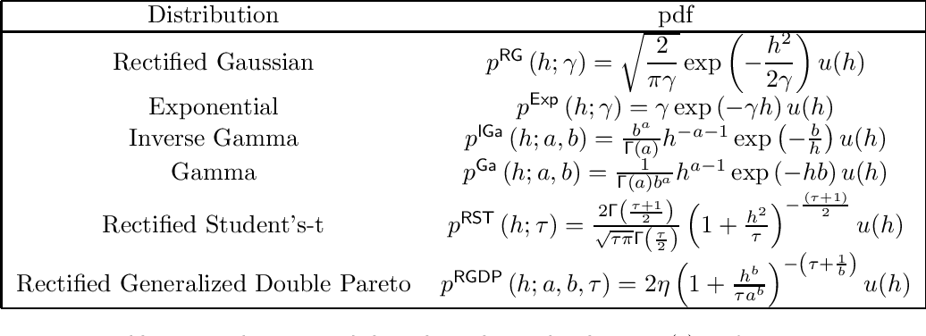 Figure 1 for A Unified Framework for Sparse Non-Negative Least Squares using Multiplicative Updates and the Non-Negative Matrix Factorization Problem