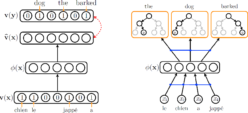 Figure 1 for An Autoencoder Approach to Learning Bilingual Word Representations