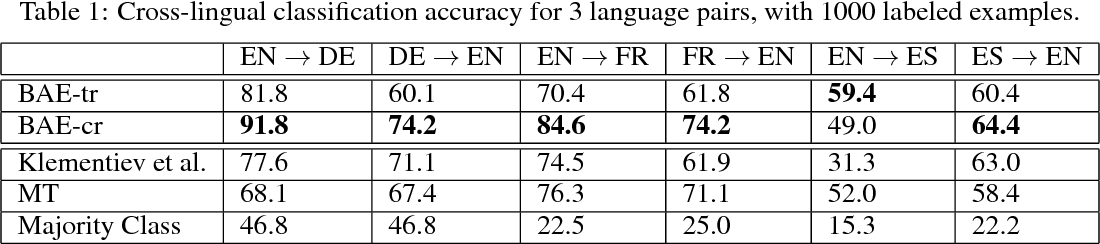 Figure 2 for An Autoencoder Approach to Learning Bilingual Word Representations