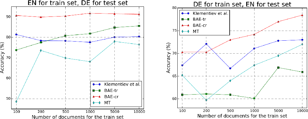 Figure 4 for An Autoencoder Approach to Learning Bilingual Word Representations
