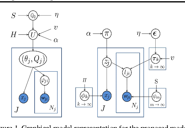 Figure 1 for Bayesian Nonparametric Multilevel Clustering with Group-Level Contexts