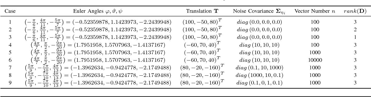 Figure 3 for Fast Symbolic 3D Registration Solution